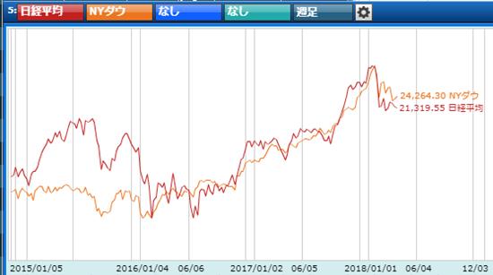 日米株価の動き