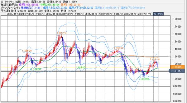 ユーロ/ドルの動き