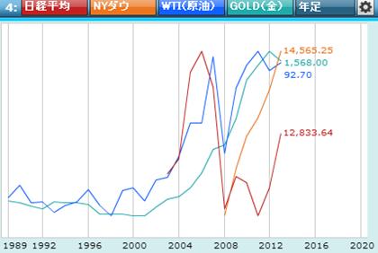 株価と商品指数
