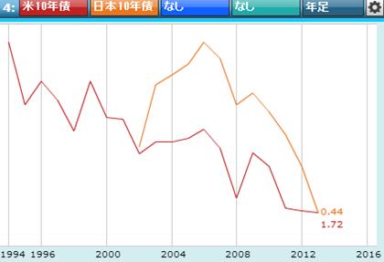 債券金利チャート