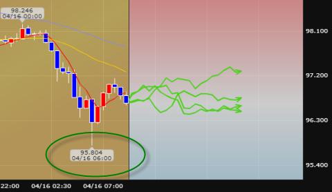 為替チャート:ドル/円