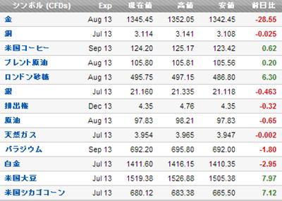 商品レート