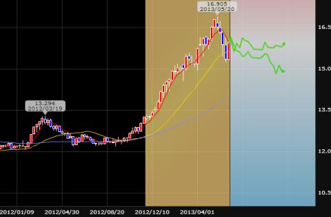中国元の為替レート