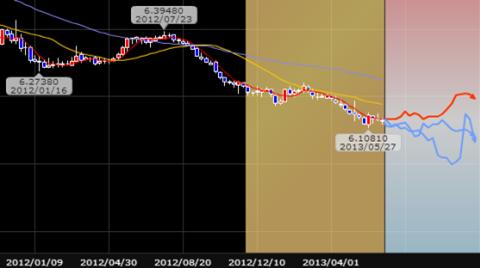 中国元ドルのレート
