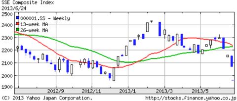 上海総合株価