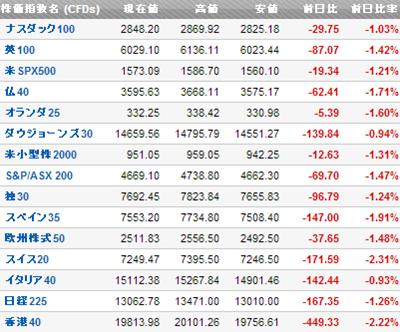 株価は下落