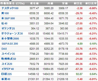 株価は下落傾向
