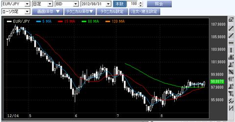 SBIFXトレードのユーロ/円チャート