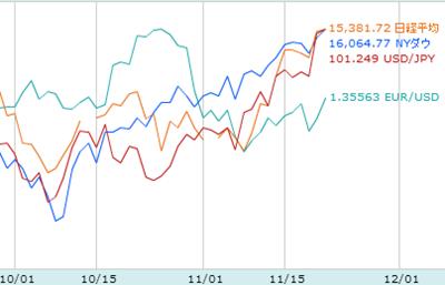 為替と株価の動き