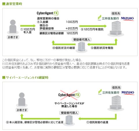 サイバーエージェントFXの信託事例