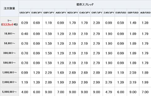 スプレッド基準表