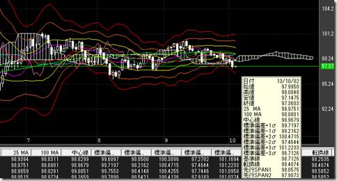 ドル円チャート:拡大