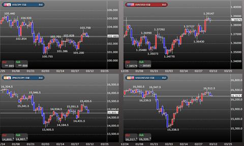 株と為替を合わせて確認