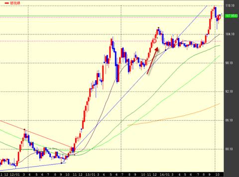 ドル円チャート:クリックで拡大