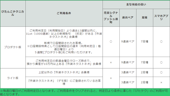 利用条件の一覧