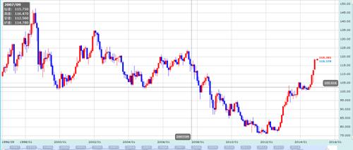 ドル円の長期相場