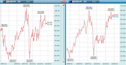 豪ドル円とNZドル円のチャート