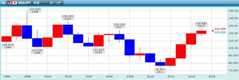 米ドル円の年足チャート
