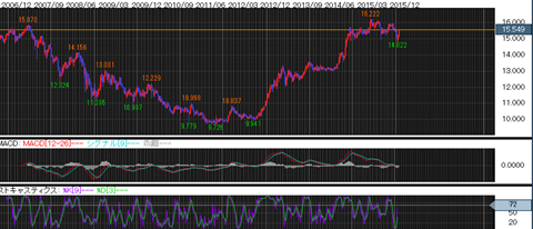 香港ドル/円チャート