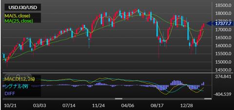 NYダウの株価