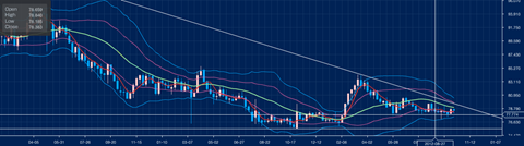 ドル/円の週足チャート
