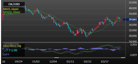 原油チャート