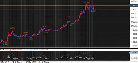 ドル/トルコリラチャート