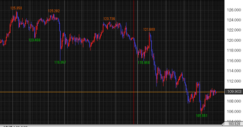米ドル/円チャート