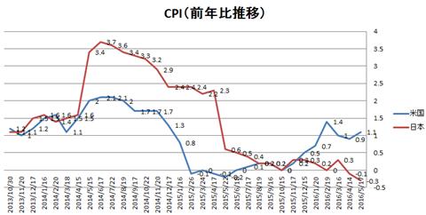 CPIの推移