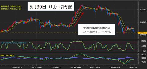 米ドル/円の30分足チャート
