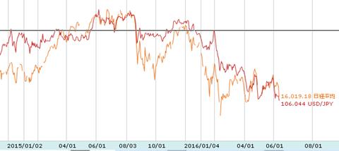 株価と為替