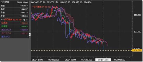 米ドル円の動き