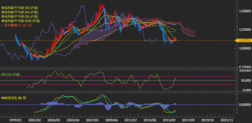ユーロ/ドルの月足チャート