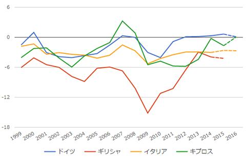 ユーロ圏の財政収支