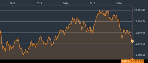 イタリア全株指数