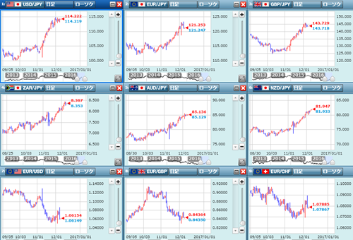 各通貨ペアの動き
