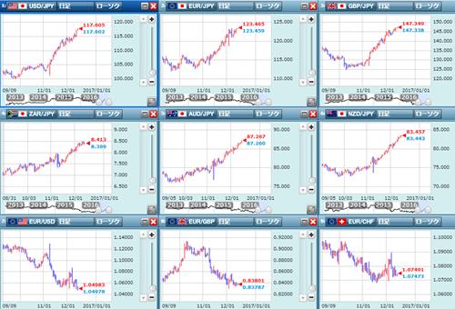 各通貨ペアのチャート