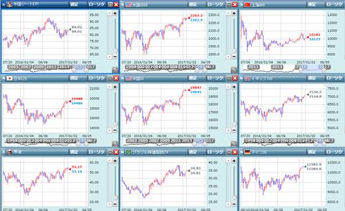 様々な金融市場の動き