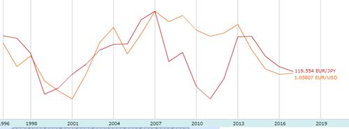 ユーロの長期チャート