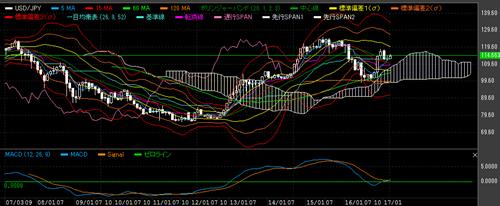 米ドル円の月足チャート