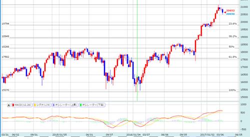 米株式の動き