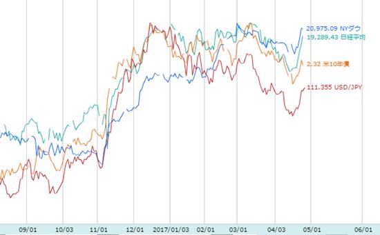 株価は大きく反応せず