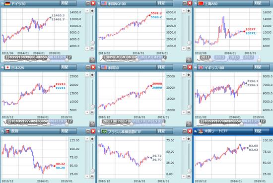 各国の株式市場
