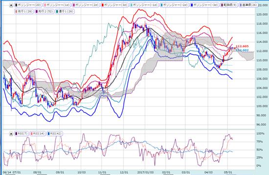 米ドル/円の日足