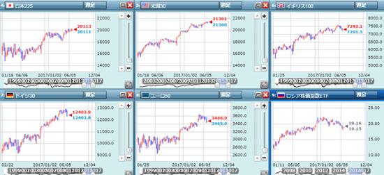 各市場の株価