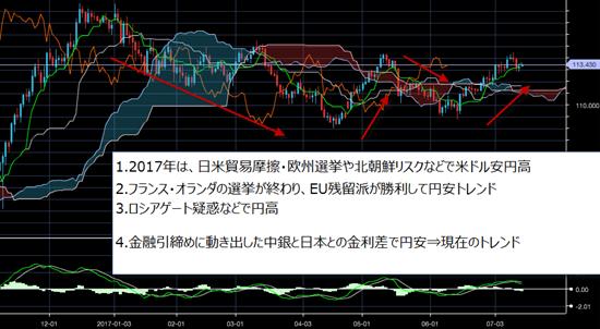米ドル/円相場の動き
