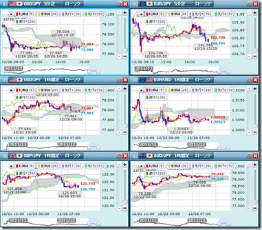 FXは、チャートを複数表示したい