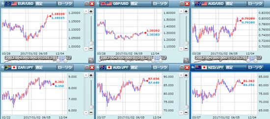 弱いドルと日本円