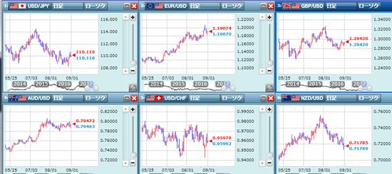 米ドル/円をはじめとした通貨ペア