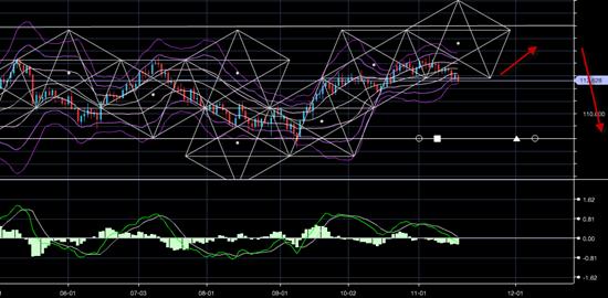 米ドル/円の動き